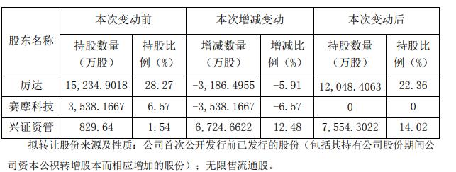 """上海市交通委:从未使用过""""上海第三机场""""这个概念"""