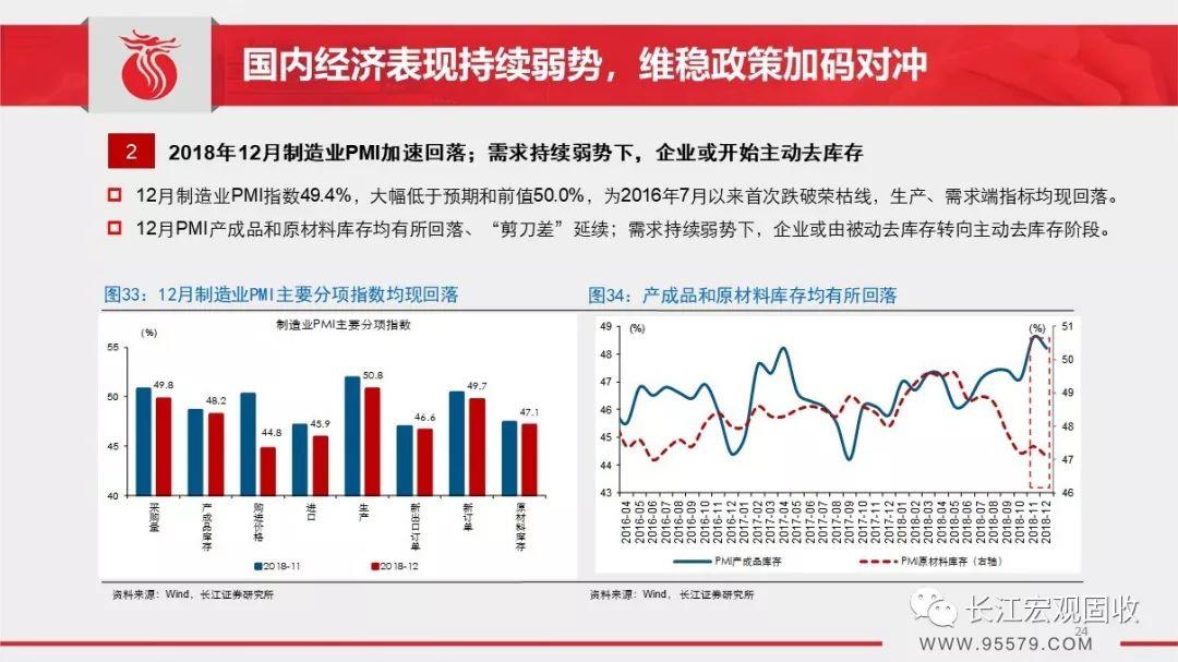 2019年2月宏觀經濟_2月宏觀經濟數據-2月份經濟數據 組圖
