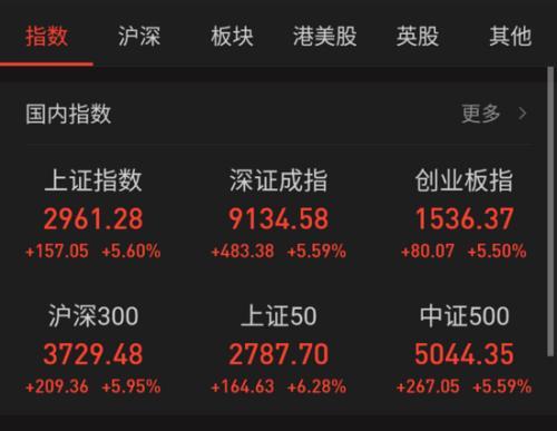 25日主要股指涨跌幅情况。