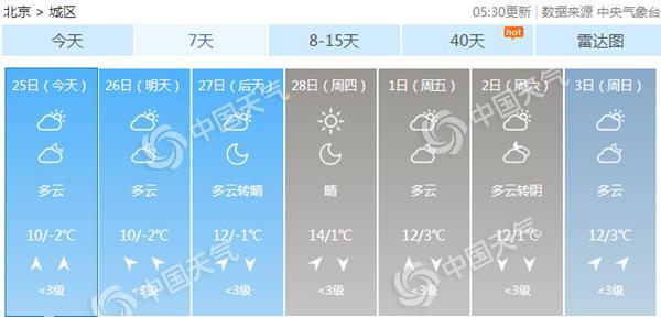 北京今明能见度不佳5日转好 下周初气温或创新高