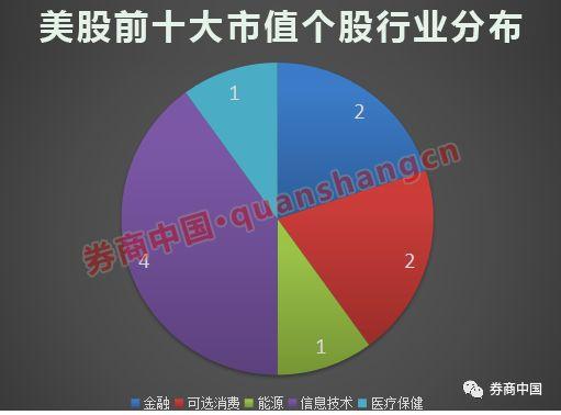 苹果市值破万亿美元:相当于3个深圳GDP 是腾讯2.5倍