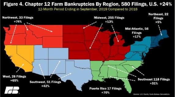 美农场破产量飙升24%创6年新高 农业危机将至?