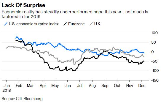2018年,经济的实际外现一向不敷预期——对2019年尚未有太清晰的指向