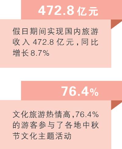中秋国内旅游人次过亿 实现收入472.8亿元同比增长8.7%