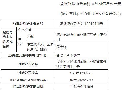 <strong>河北寬城農商行違法遭罰80萬元 </strong>