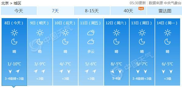 北京今北风劲吹明起霾再度发展 1月上旬无缘降雪