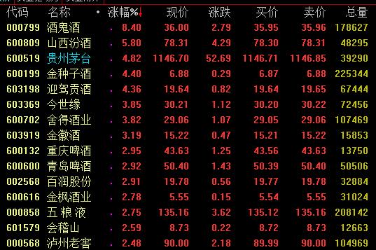 贵州茅台涨超5%  逼近前期历史高点
