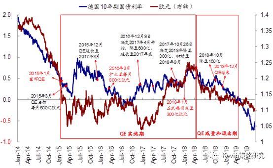 中金|2020年展望: 專欄三: 從歷史經驗看,QE對資產價格有何影響?