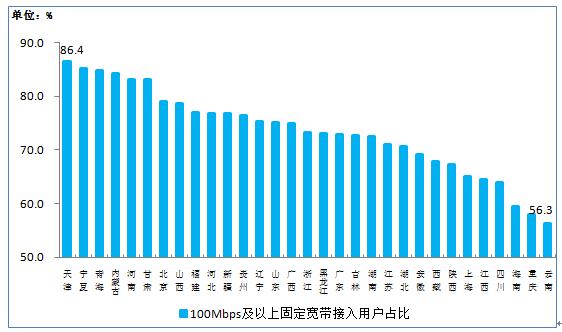 图9 100Mbps及以上固定宽带接入用户占比各省分布情况