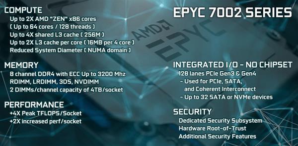 跟友商竞争,AMD暴力堆核心策略也很有效