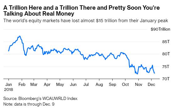 截止到12月9日,全球股市的市值较1月时的峰值消极了近15万亿美元(约相符103.4万亿元)
