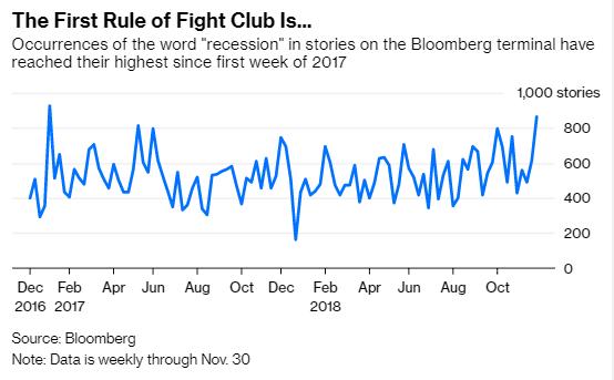 """彭博终端机的报道中""""阑珊""""一词的展现频率创下2017年第一周以来的最高程度"""
