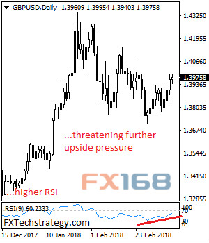 FXTechstrategy:英镑/美元最新走势预测英镑