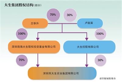 大生集团此前声明称:兰华升已辞去中国华信能源有限公司独立董事职务