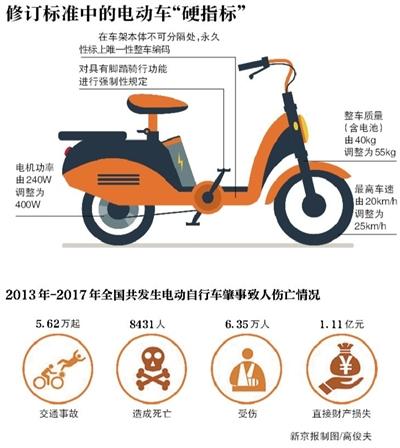 电动自行车新国标出炉:拟设不合格车辆过渡期