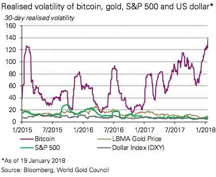 比特幣、黃金、標普500、美元的波動率