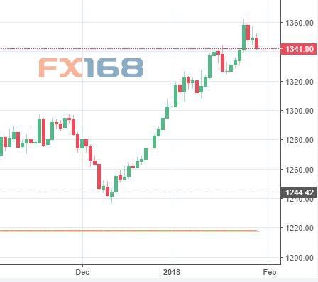 美元大幅反弹黄金承压下挫 多头本周面临三大考验美元