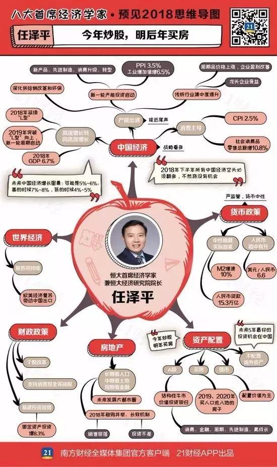 任泽平高善文等八大首席经济学家看2018年投资机会