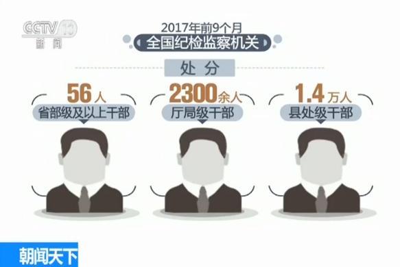 """去年18名中管干部接受審查 十九大后五""""虎""""落"""