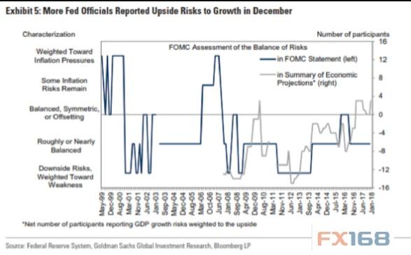 """本周FOMC决议无悬念?高盛:当心美联储亮出""""鹰爪""""美联储利率决议黄金"""