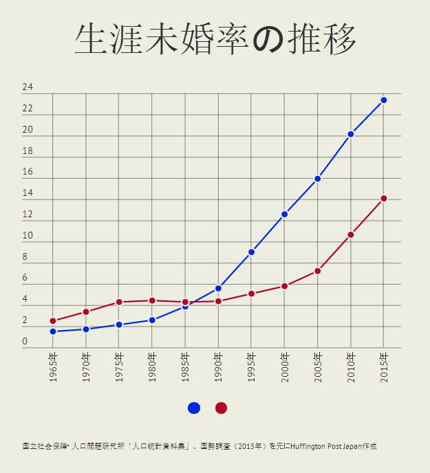 """▲藍點代表男性""""終生未婚率"""",紅點代表女性""""終生未婚率""""。"""