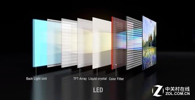 LED屏幕结构较为复杂