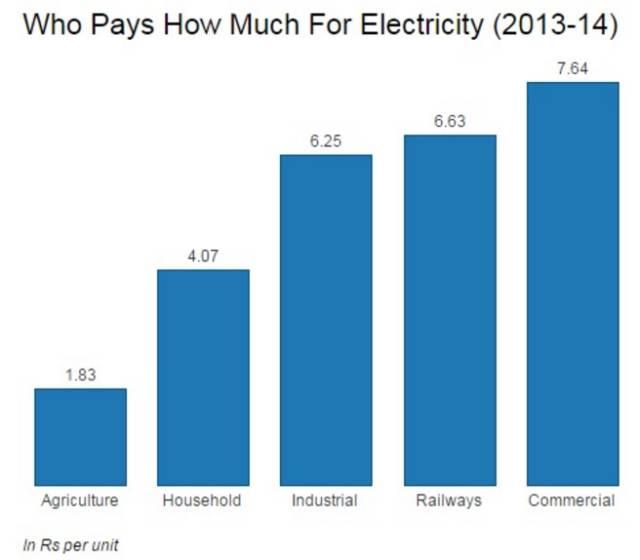 ▲图为2013-14年印度不同领域承担的电价