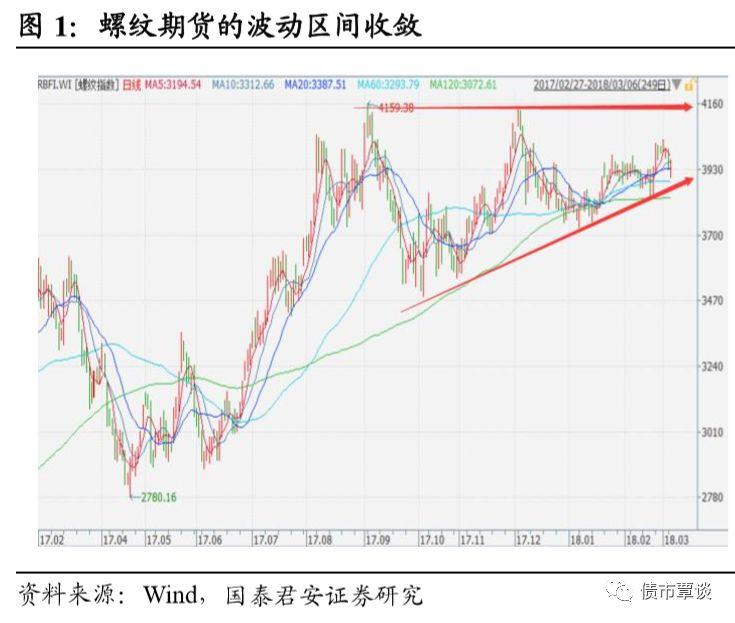 国泰君安债券分析师3月7日发文认为黑色系是下一个确定性机会,建议逢高做空