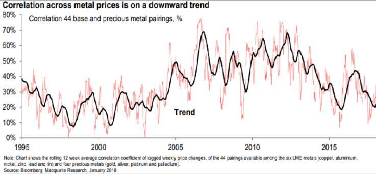 """商品期货投资者需小心!金属市场将陷入""""各自为战""""?商品期货"""