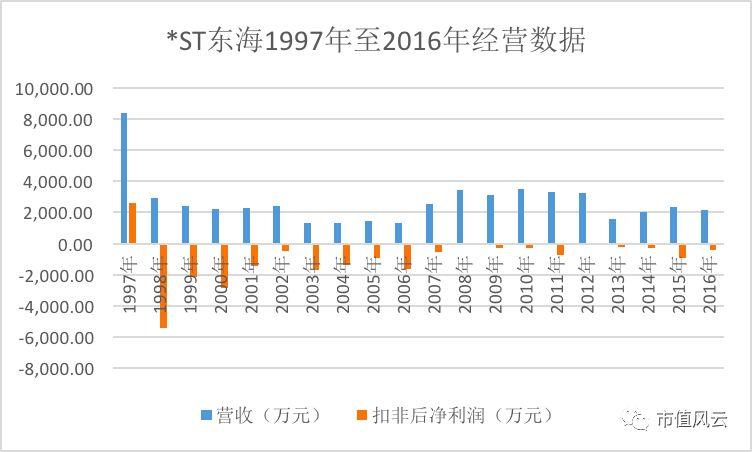 ST东海保壳故事:上市20年亏19年 欺诈上市+业绩造假