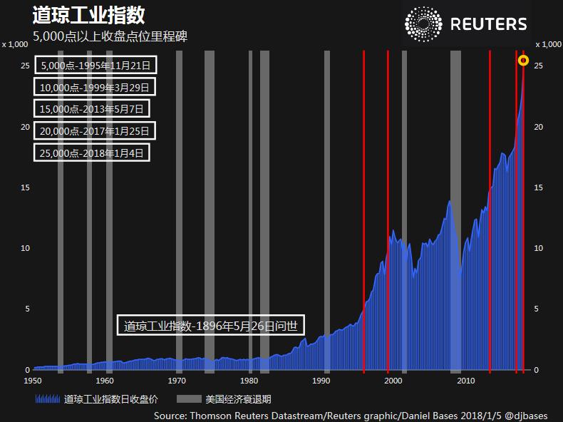 图解 美股道指再突破25000点大关增速亦刷新纪录 美股 苹果 股指 新浪财经 新浪网