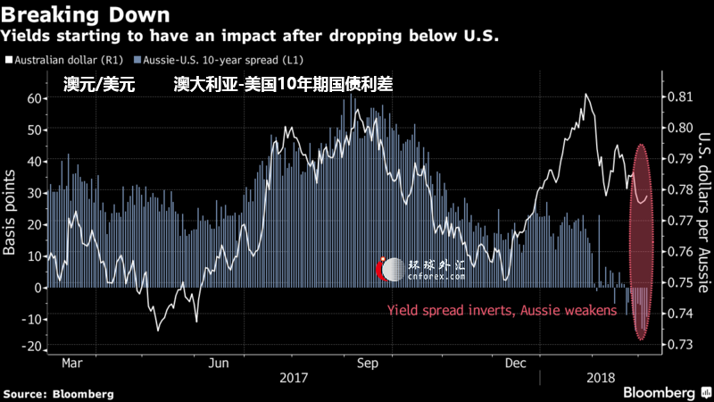 路透调查:澳元和纽元2018年料持稳 尽管年初走势波动纽元