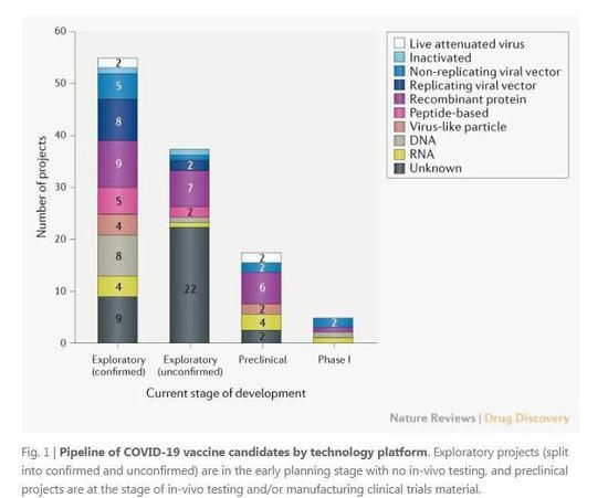 行使差别技术平台的COVID-19疫苗研发进程(图源:nature)