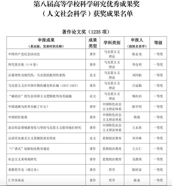 第八届高校科研优秀成果奖(人文社科)揭晓
