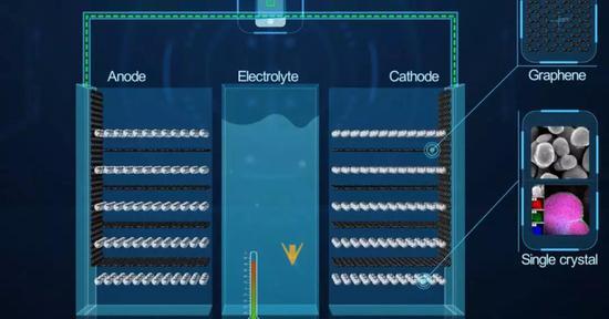华为石墨烯电池技术 图片来自:华为官网