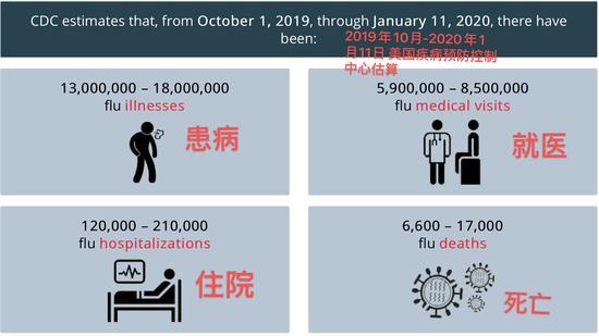 美国暴发40年来最致命流感 已有6600人死亡