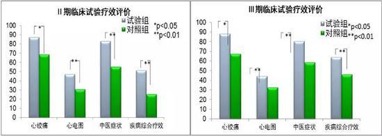 图8。 丹参多酚酸盐的II、III期临床研究疗效