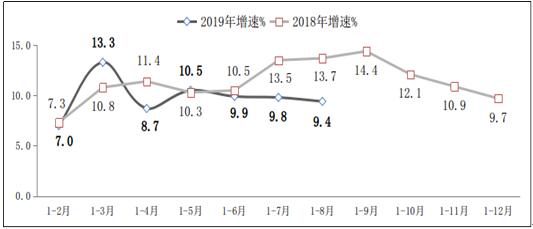 图22018年-2019年1-8月软件业利润总额增长情况