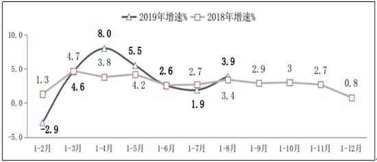 图32018年-2019年1-8月软件业出口增长情况