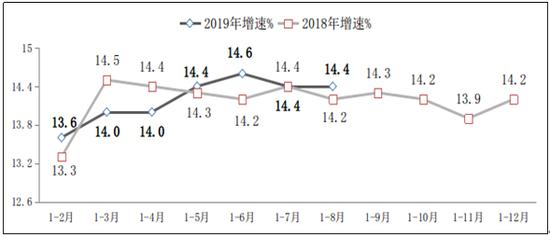 图82018年-2019年1-8月副省级中心都会软件业务收入增长情况