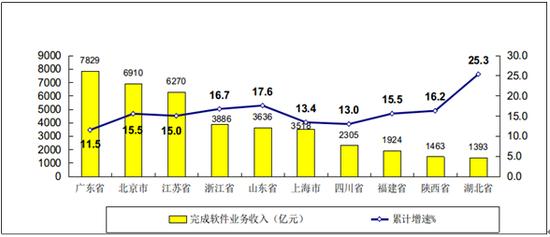 图72019年1-8月软件业务收入前十位省市增长情况
