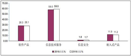 图52019年1-8月软件业分类收入占比情况