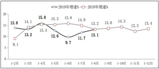 图42018-2019年1-8月软件业从业人员工资总额增长情况