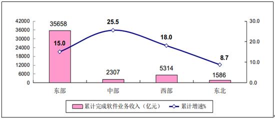 图62019年1-8月软件业分地区收入增长情况