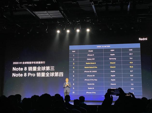 Redmi Note8系列的销售成果