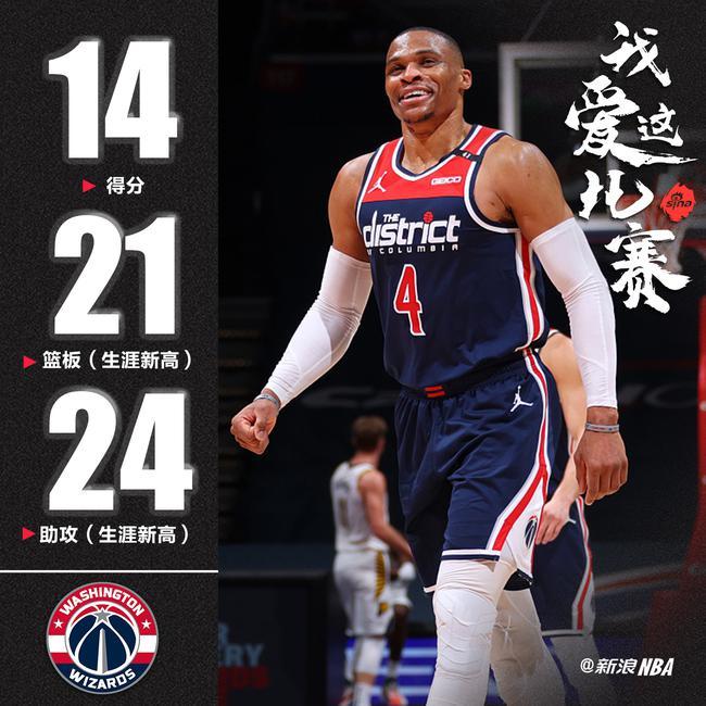 威少狂砍14分21篮板24助攻 史上第3次双20三双