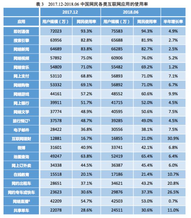 CNNIC互联网报告:中国网民超8亿 前沿科技进展显著