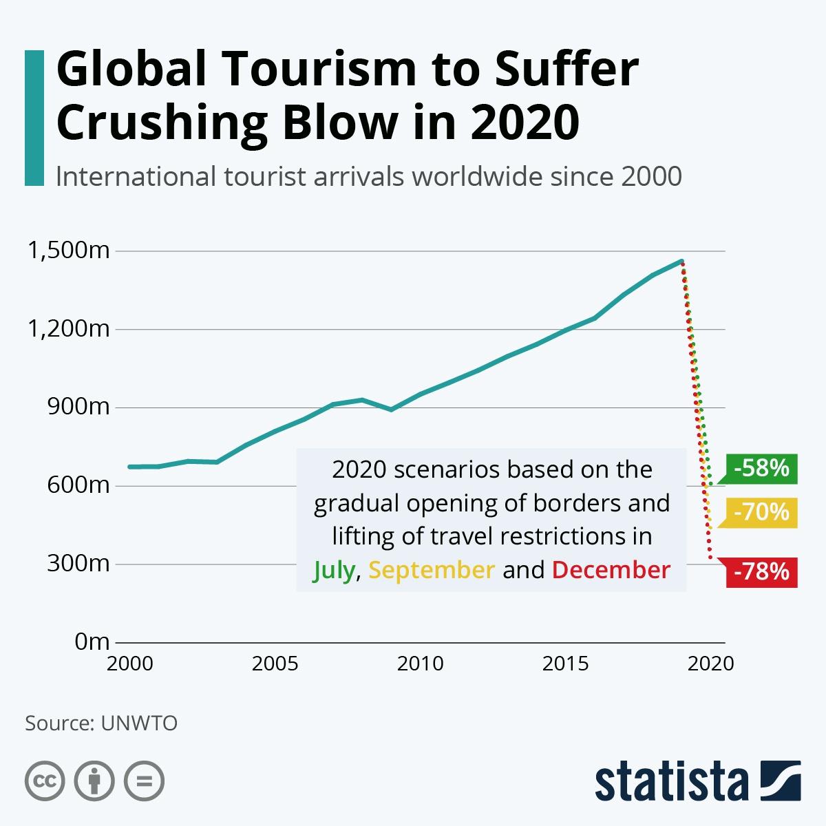 全球旅游业成2020年最大输家