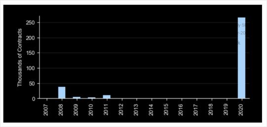 在股市近期持续大幅波动的同时,VIX指数成为了最热门的交易标的之一。Opt...