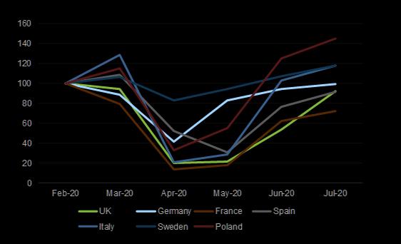 欧洲经济缓慢复苏的新迹象:二手车销售开始反弹,其中波兰、瑞典和意大利已重回...